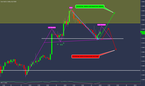 EURUSD: EURUSD - H&S or TCT? - I'd Love To hear Your Opinion?