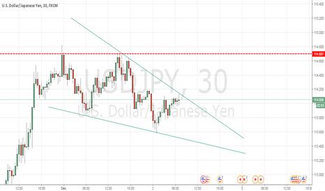 USDJPY: usdjpy in descending channel nice setup to short