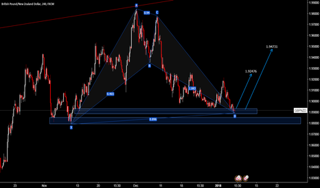 GBPNZD: GBPNZD H4 Bat pattern Formation