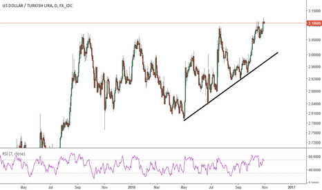 USDTRY: Divergence and year end fade, short.