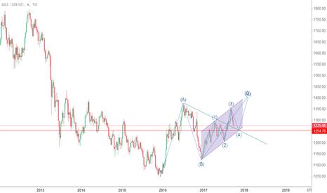 GOLD: GOLD:黄金大概率将在测试1254支撑后,再次走高