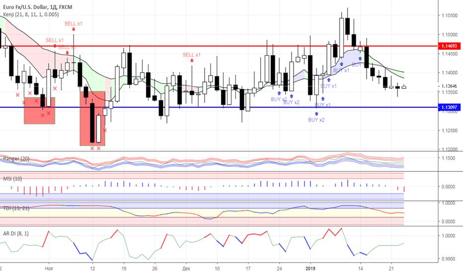 EURUSD: Диапазонная торговля: валютный рынок на 23.01.2019 года