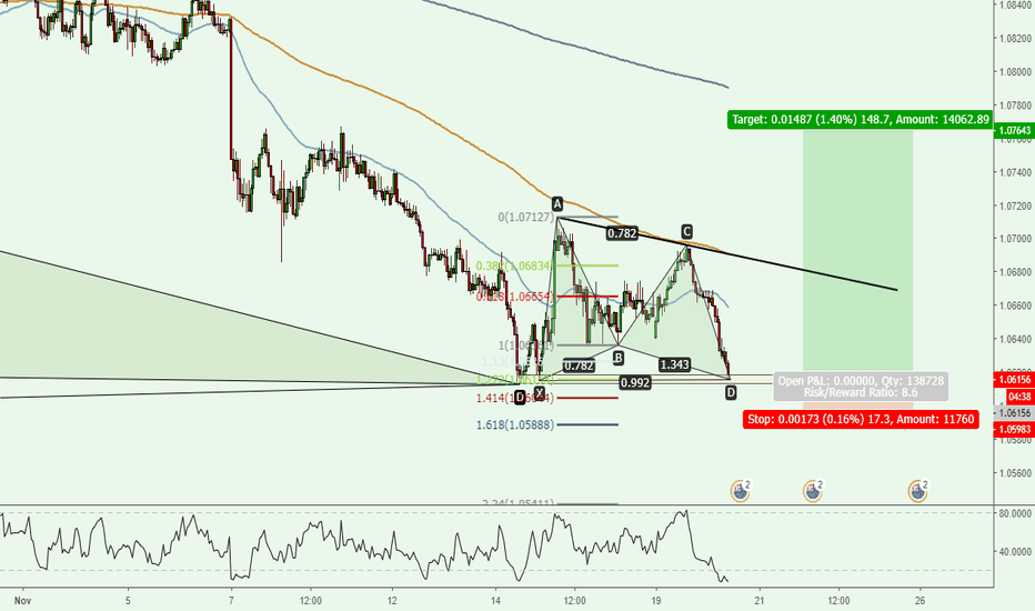 AUDNZD: AUDNZD - DAILY CYPHER but 1H BUTTERFLY entry Better RISK REWARD