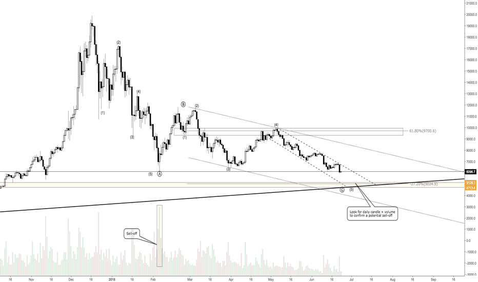 BTCUSD: BTCUSD - Bottom in sight? Keep an eye on the 5k level