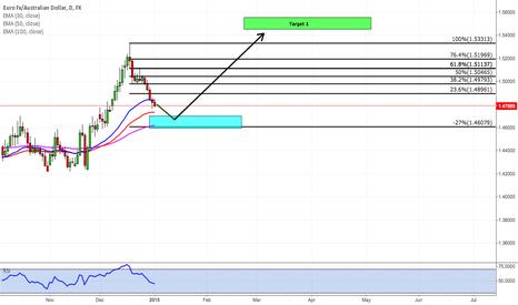 EURAUD: EUR/AUD Bullish Analysis