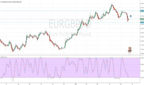 EURGBP: bullish look