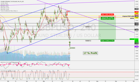 GBPUSD: GBPUSD - Short for 17% profit