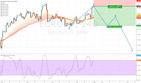 EURUSD: Sell in May and go Away !