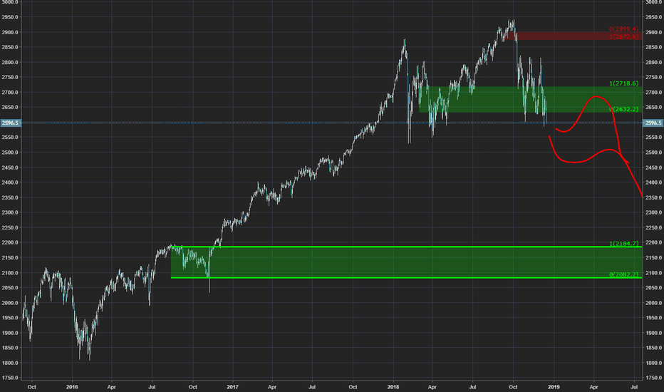 SPX500USD: It's happening.