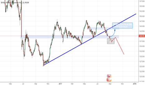 GBPJPY: Long term roadmap for GBPJPY