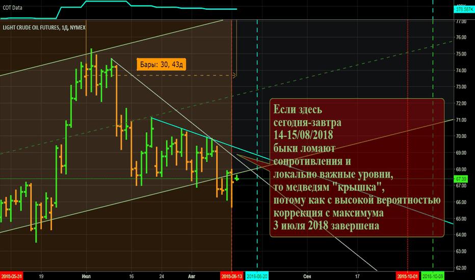CL1!: Медвежья фаза рынка WTI в зоне смерти