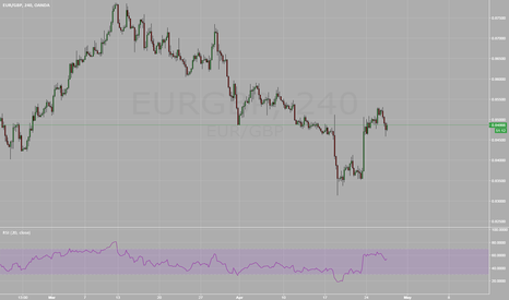 EURGBP: EURGBP Entry for Reversion to Mean