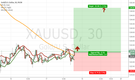 XAUUSD: Great short-term opportunity in Gold