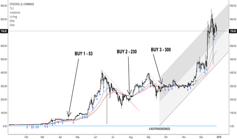 ETHUSD: Confused about when to buy? Just wait for a trendline break