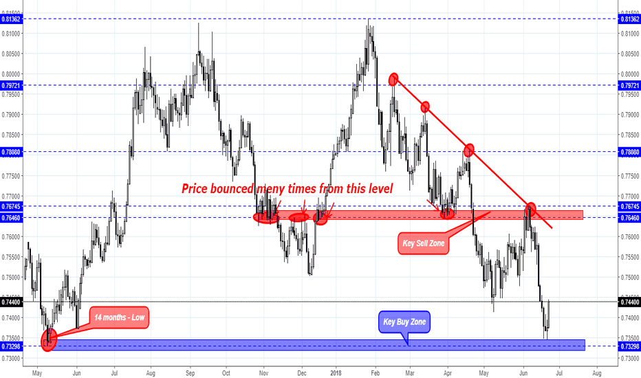 AUDUSD: AUD/USD weekly overview