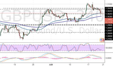 GBPUSD: GBP/USD : l'analyse générale