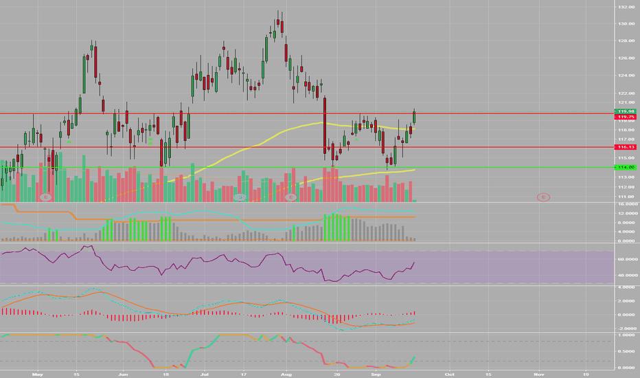 EOG: Upward trajectory looking good