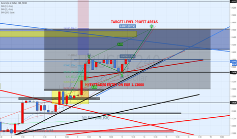 EURUSD: Anticipating Breakout on Eur/Usd to to the upside again.