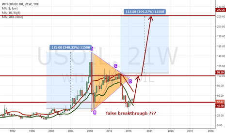 USOIL: What if it just was a false breakthrough in Oil?