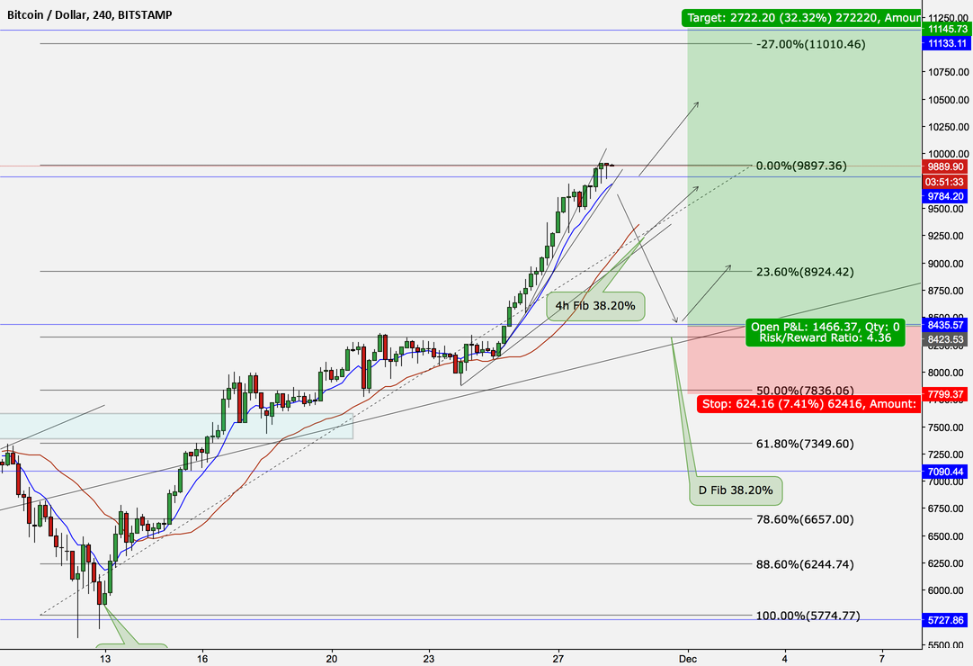 Bitcoin 10k retracement?