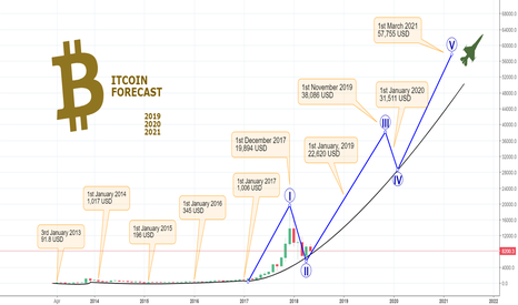 BITCOIN Forecast 2019, 2020 and 2021 - Europa Mooon!! for
