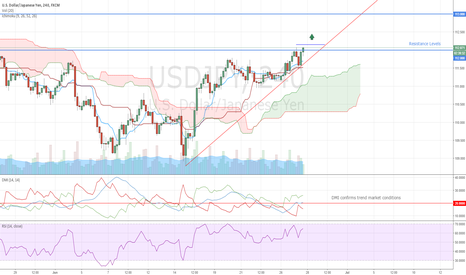 USDJPY: USDJPY New Buy Signal
