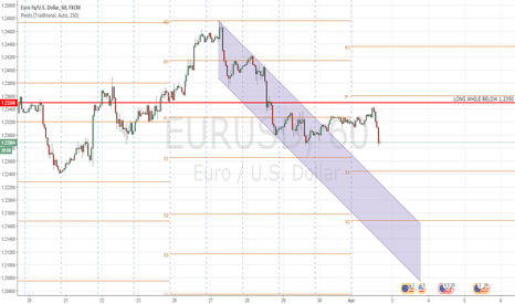 EURUSD: EURUSD: Downtrend Continuation