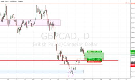 GBPCAD: GBPCAD long 6/2/16