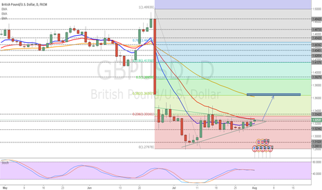 GBPUSD: GBPUSD Weekly Prediction