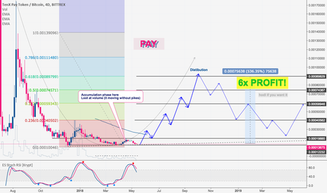 PAYBTC: PAY - buy in accumulation phase