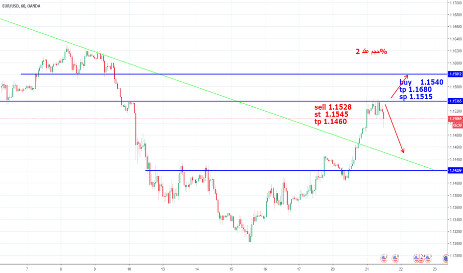 EURUSD: EUR USD  H1