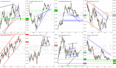 EURUSD: General Market Outlook - May 27th, 2014