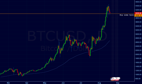 BTCUSD: Bitcoin USD long idea