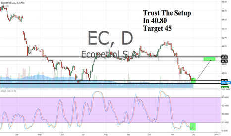 EC: Trust the setup. In 40.80. Target 45