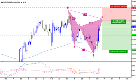 NZDCAD: Potential Bearish Cypher (sell setup)