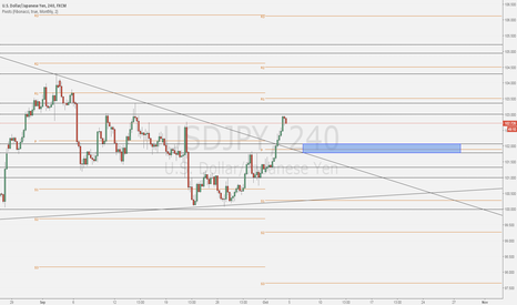 USDJPY: UJ Long after correction