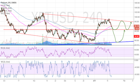 XPTUSD: Platinum, 945 support will be key