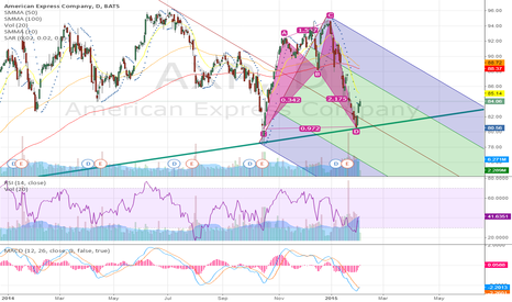 AXP: Bullish Bat formation and support found on trend line.