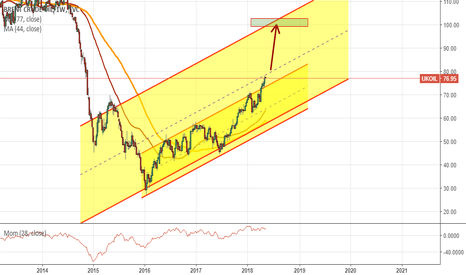 UKOIL: Two channels at OIL. A small one seems to be broken upside.