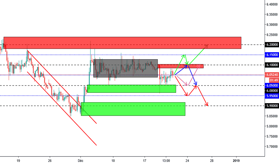 EURTRY: Analyse EURTRY H4