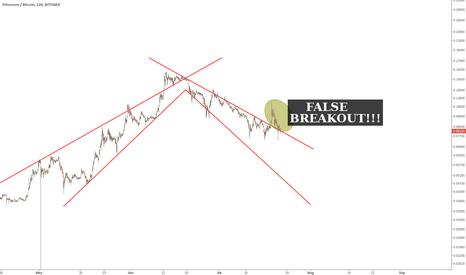 ETHBTC: Ethereum/Bitcoin - false breakout