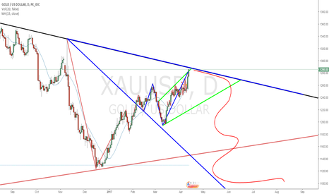 XAUUSD: This is what I mean