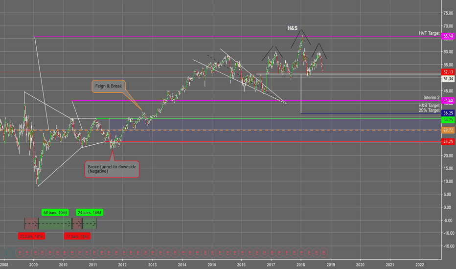 WFC: Well Fargo to drop to $38?