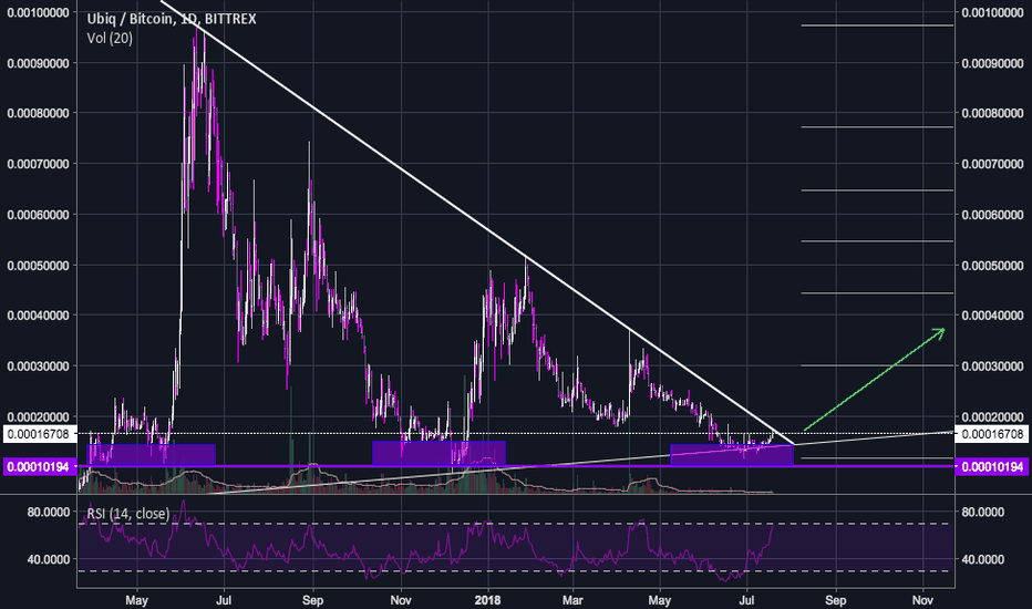 UBQBTC: UBQ/BTC - Great opportunity to trade yearly breakout! (longterm)