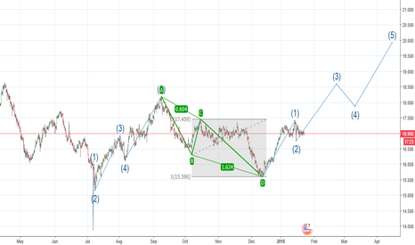 XAGUSD: Silver: Wave 3 of 3 after a major swing low