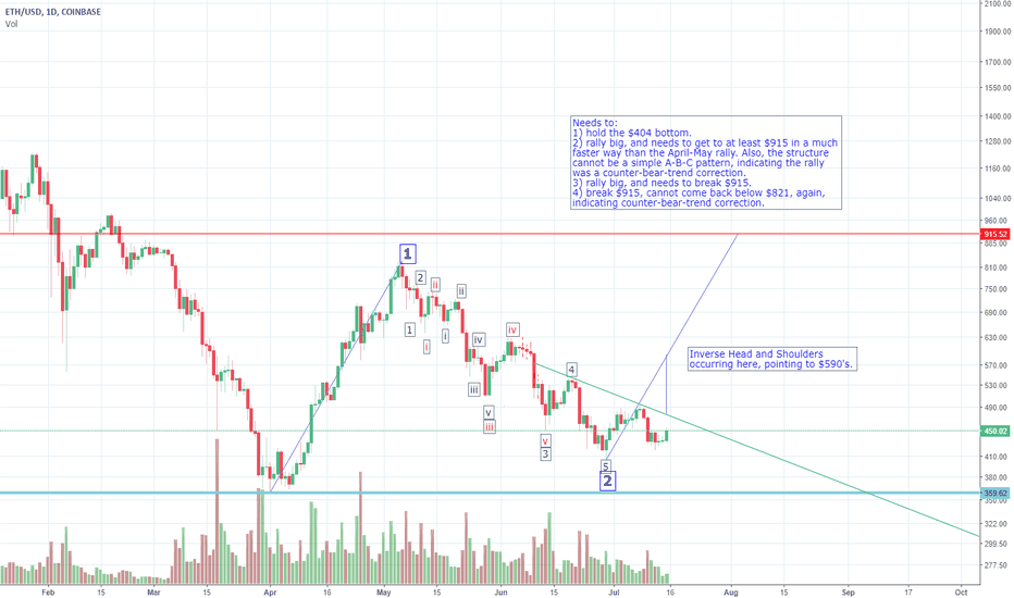 ETHUSD: Updated ETH Chart- This thing's going to explode!
