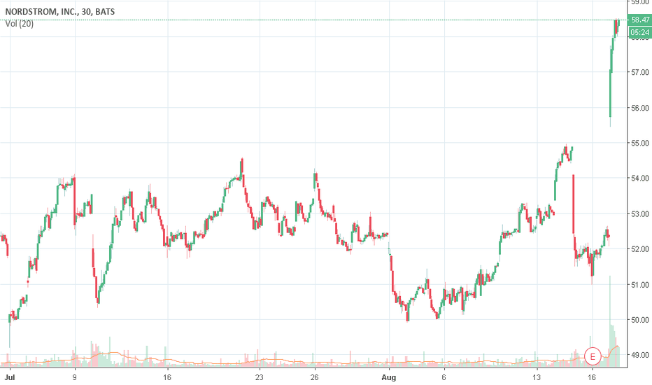 Jwn Stock Price And Chart Tradingview