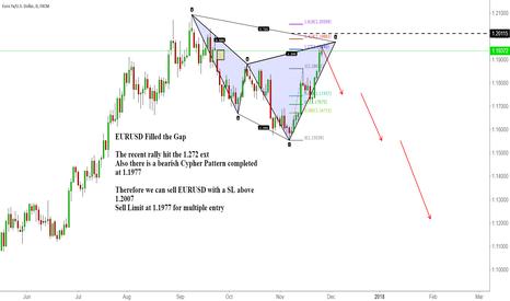 EURUSD: EURUSD Filled the Gap