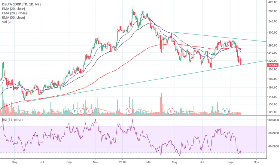DELTACORP: Delta Corp