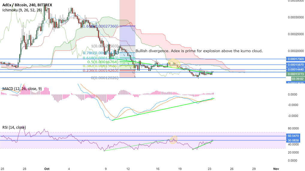 ADEX 4 HOUR TIME FRAME BUY FOR LONG